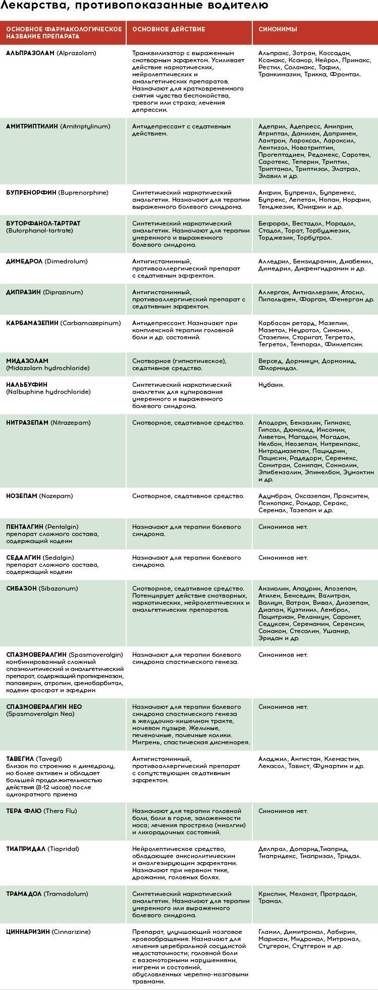 Категории риска назначения лекарственных средств беременным в классификации fda
