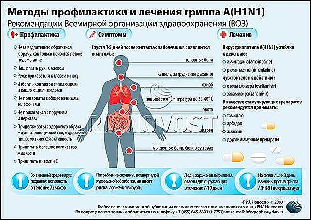 Статистика смертности от острых респираторных вирусных инфекций, включая грипп