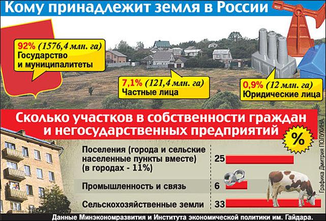 покупка земельного участка в россии иностранными гражданами совершили