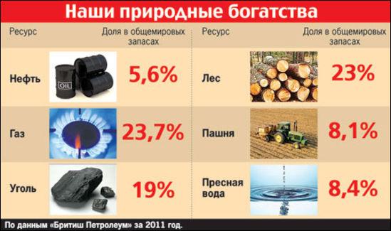 Почему в россии природные богатства не принадлежат народу