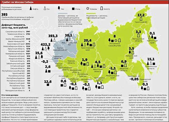 Подталкивают Сибирь к отделению от РФ