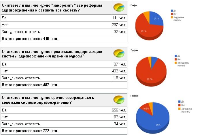 График голосования по реформе здравоохранения