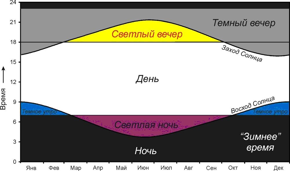 На этом графике видны главные