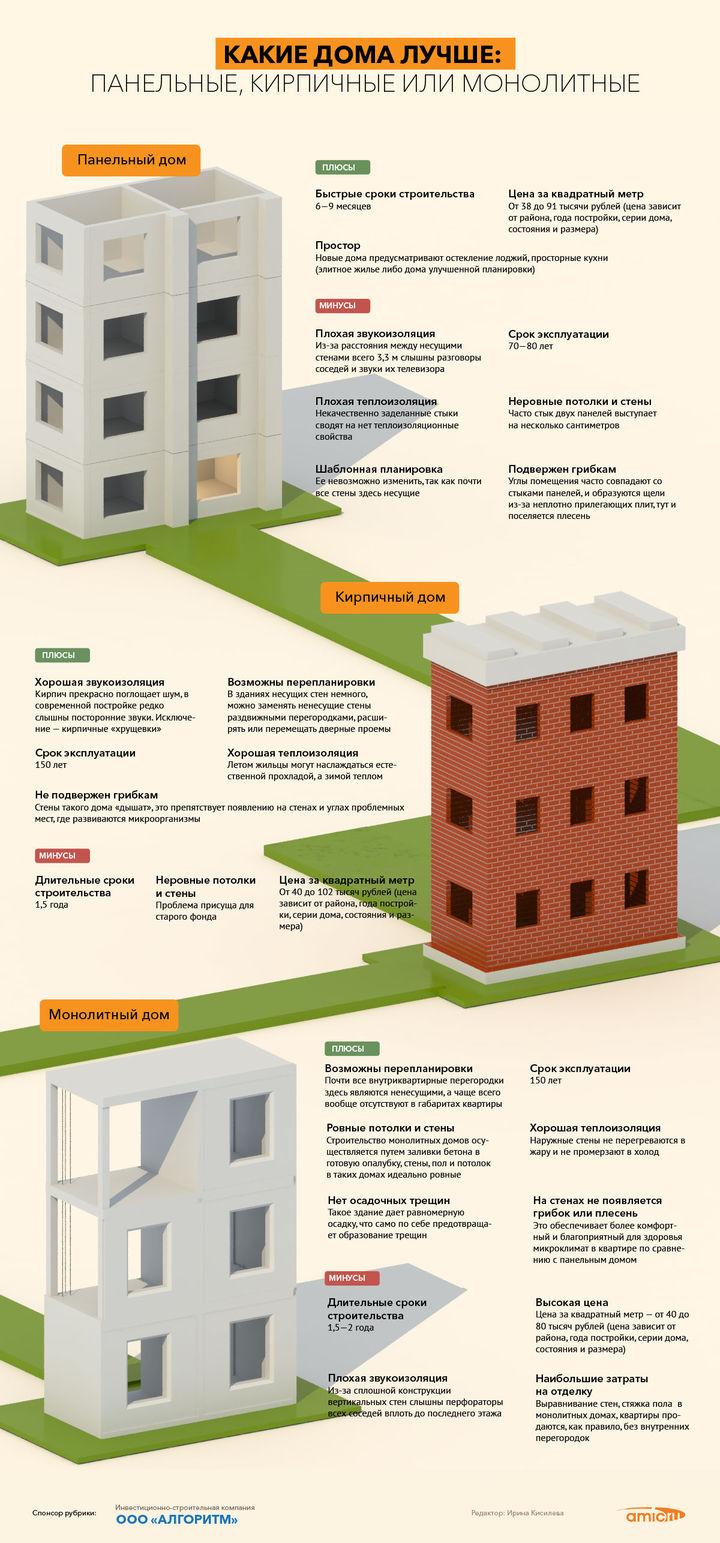 какие дома лучше кирпичные монолитные или панельные