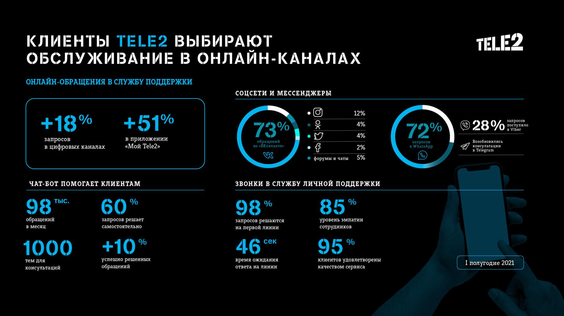 Чат-бот вместо звонков: клиенты Tele2 стали чаще пользоваться онлайн-площадками