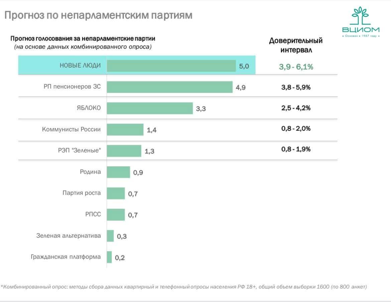 """ВЦИОМ оценил шансы """"Новых людей"""" пройти в Госдуму"""