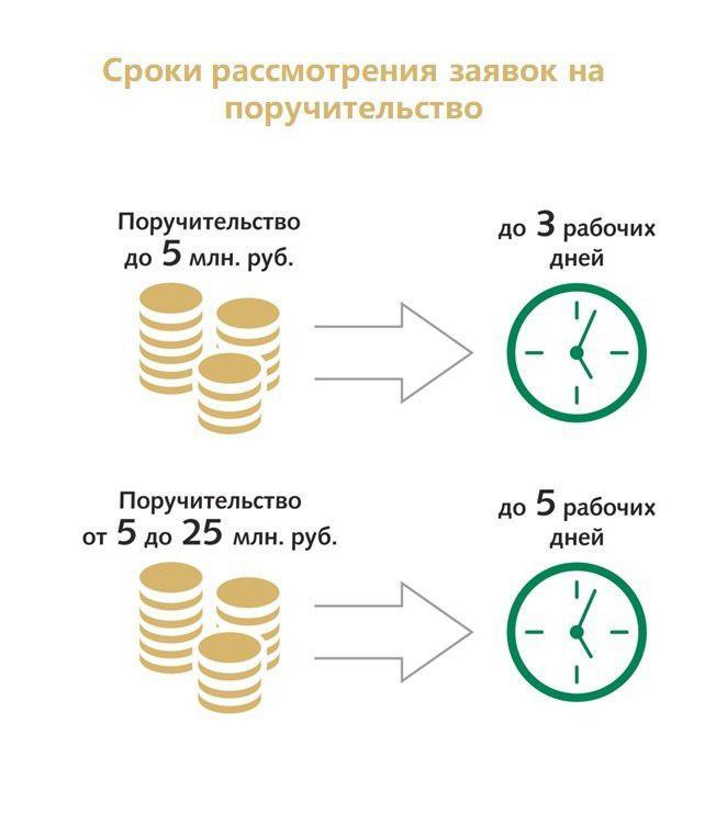 банк тинькофф кредит наличными под залог