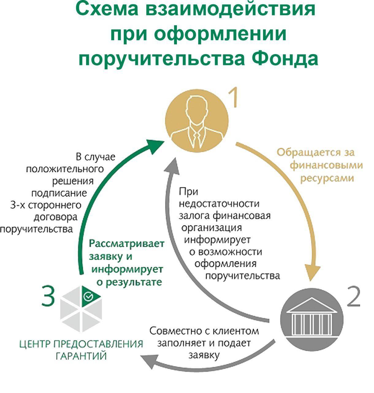 Кредит помощь малому бизнесу в алтайском крае