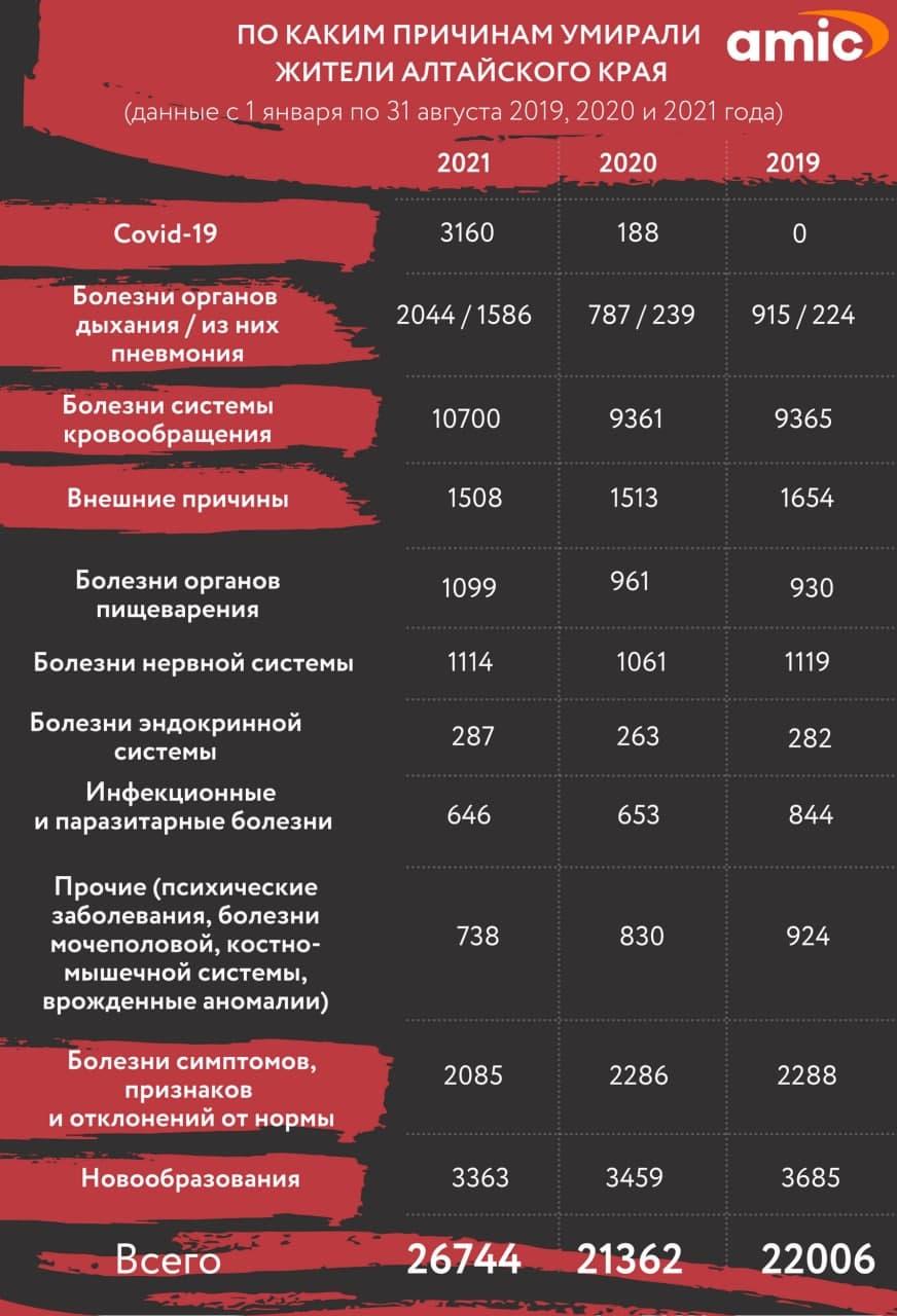 """Как после войны. Попов о причинах """"сверхсмертности"""" на Алтае и том, когда она закончится"""