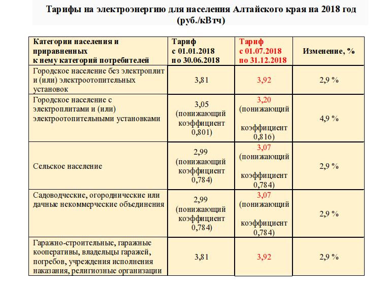 ТСЖ алтайский край тарифы для населения электроэнергия безопасности